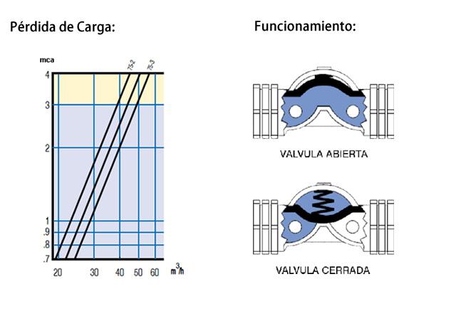 Válvula Hidráulica c/ Sagiv 3 Vías Solenoide Dorot 2