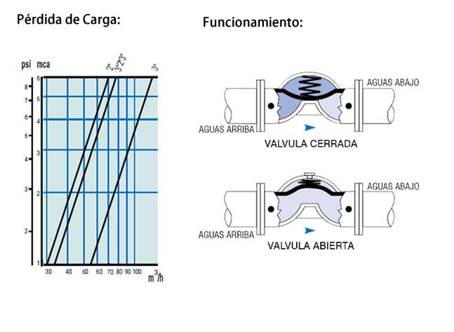 Válvula Hidráulica Metal c/ Sagiv 3 Vías Dorot 3x2x3