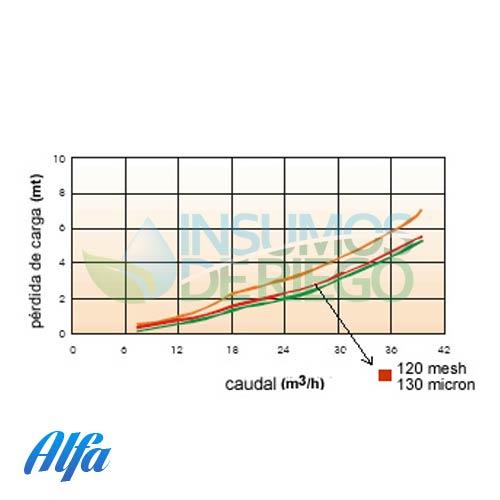 Filtro anilla plástica vortix 2