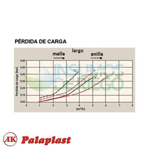 Filtro largo Anilla metálica ¾
