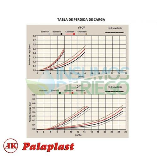 Filtro malla hidrociclónica c/ válvula purga Palaplast 33880125