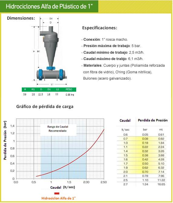 Hidrociclón Plástico Rosca macho 1