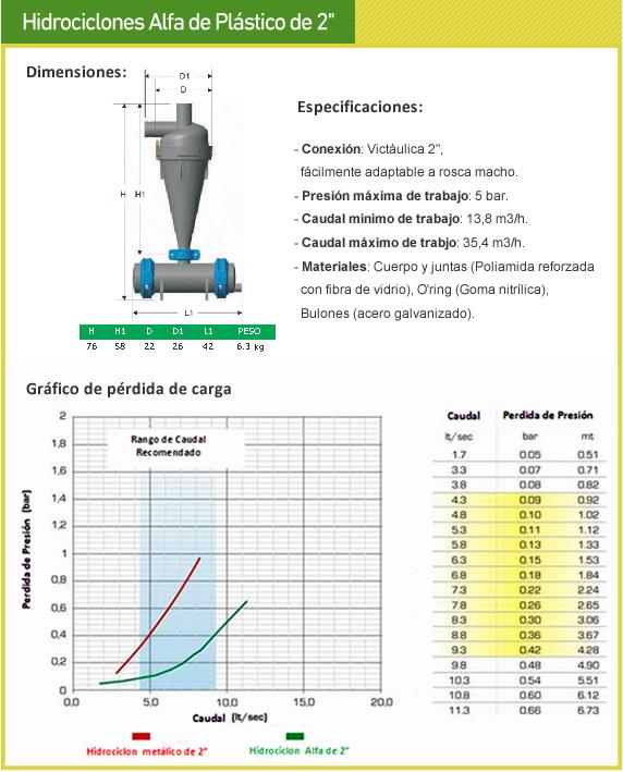 Hidrociclón Rosca macho 2