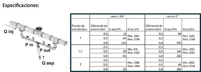 Inyector de Fertilizantes tipo Venturi ¾