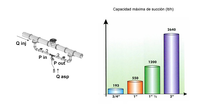 Inyectores de Fertilizantes Venturi Alfa 1 ¼